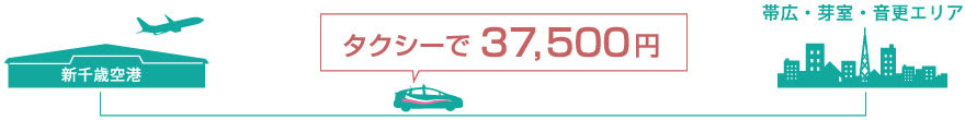 小型タクシーで33,500円